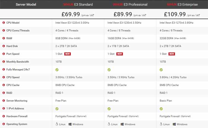 Web Hosting UK Dedicated Hosting Coupon Codes