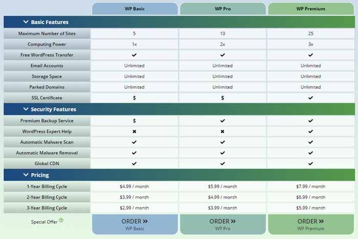 Web Hosting Pad Wordpress Hosting Coupon Codes